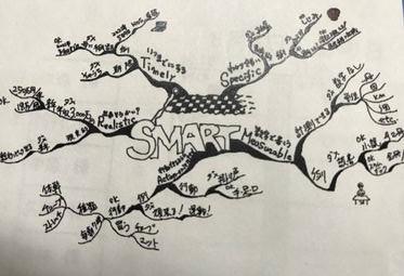 マインドマップを描いてみよう!